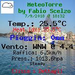 Condizioni meteo attuali a Torre Annunziata - Napoli, Italia